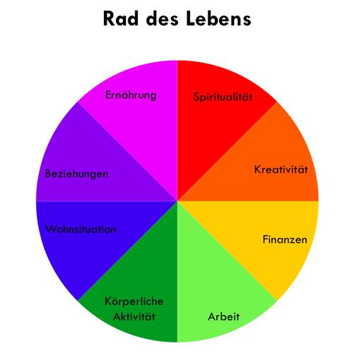 rad-des-lebens
